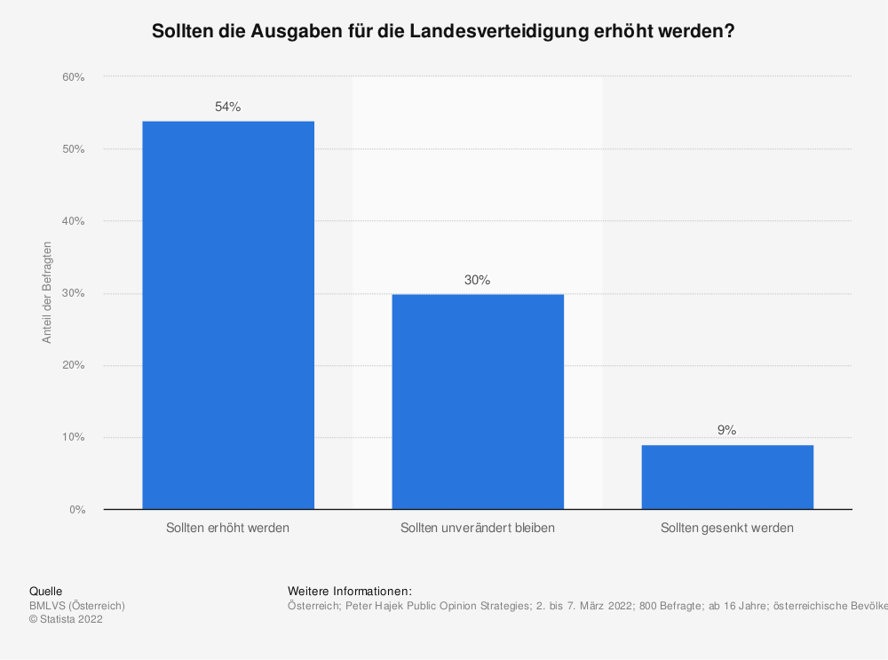 Statistik: Wie sollten sich Ihrer Meinung nach die Verteidigungsausgaben in Österreich entwickeln?   Statista