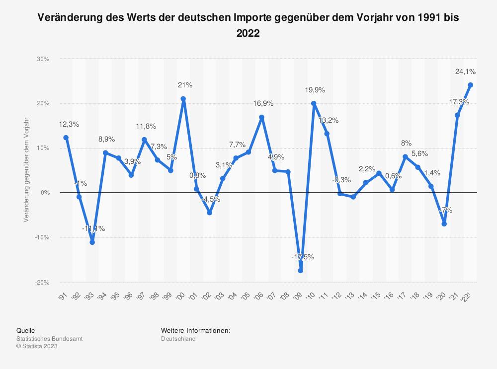 Statistik: Veränderung des Werts der deutschen Importe gegenüber dem Vorjahr von 1992 bis 2018 | Statista