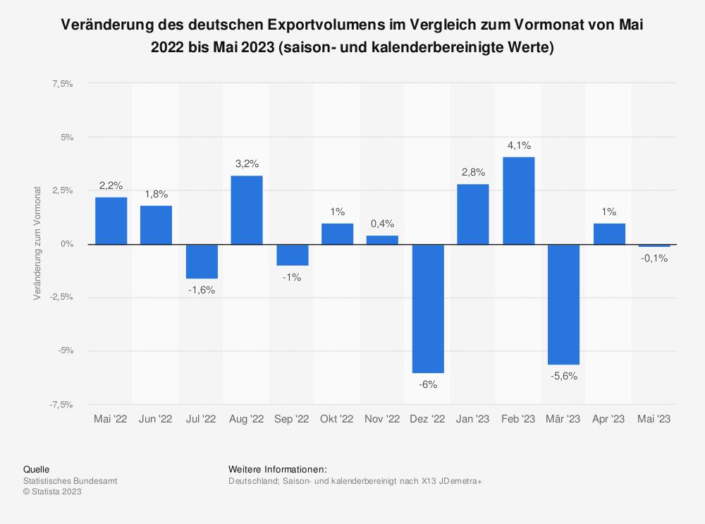 Statistik: Veränderung des deutschen Exportvolumens im Vergleich zum Vormonat von Mai 2018 bis Mai 2019 (saison- und kalenderbereinigte Werte) | Statista