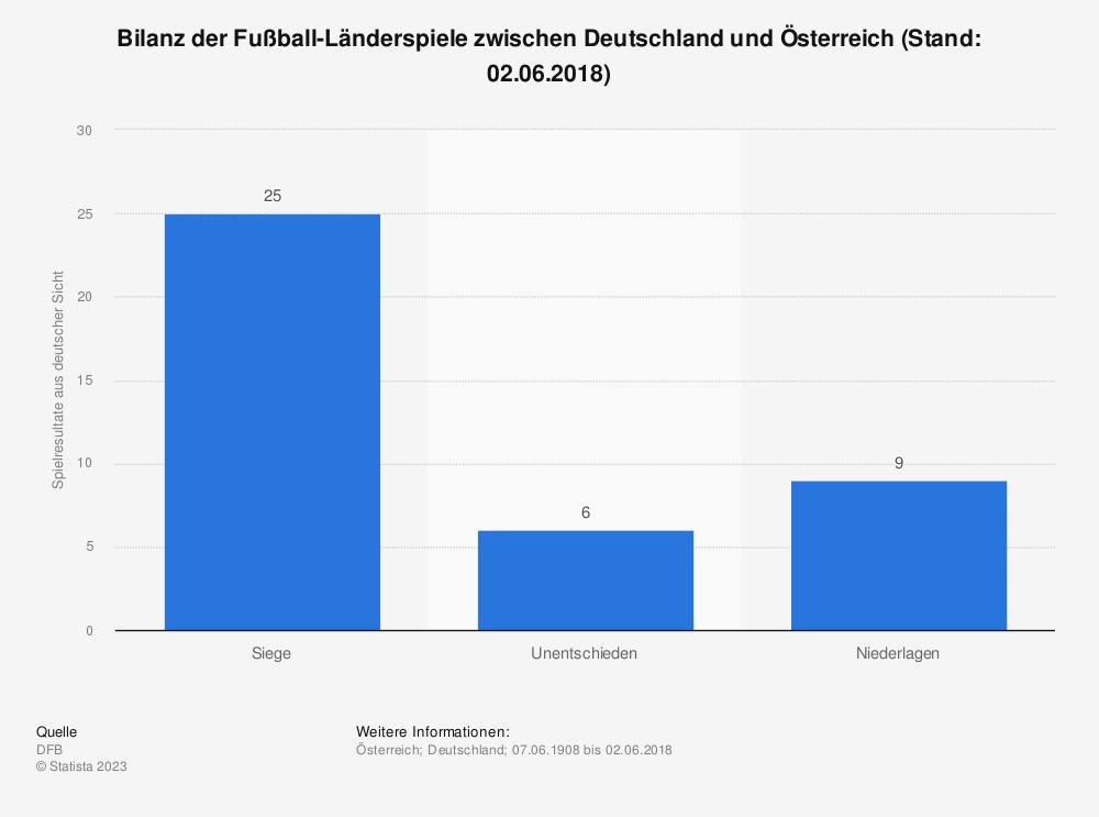 Statistik: Bilanz der Fußball-Länderspiele zwischen Deutschland und Österreich (Stand: 02.06.2018) | Statista