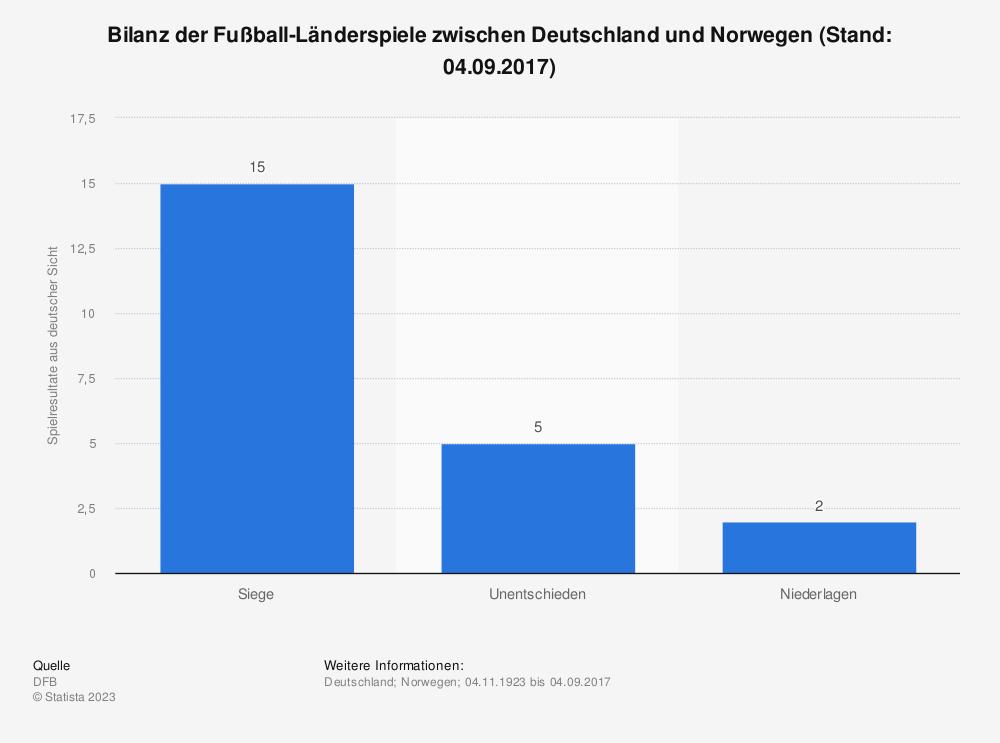 Statistik: Bilanz der Fußball-Länderspiele zwischen Deutschland und Norwegen (Stand: 04.09.2017) | Statista