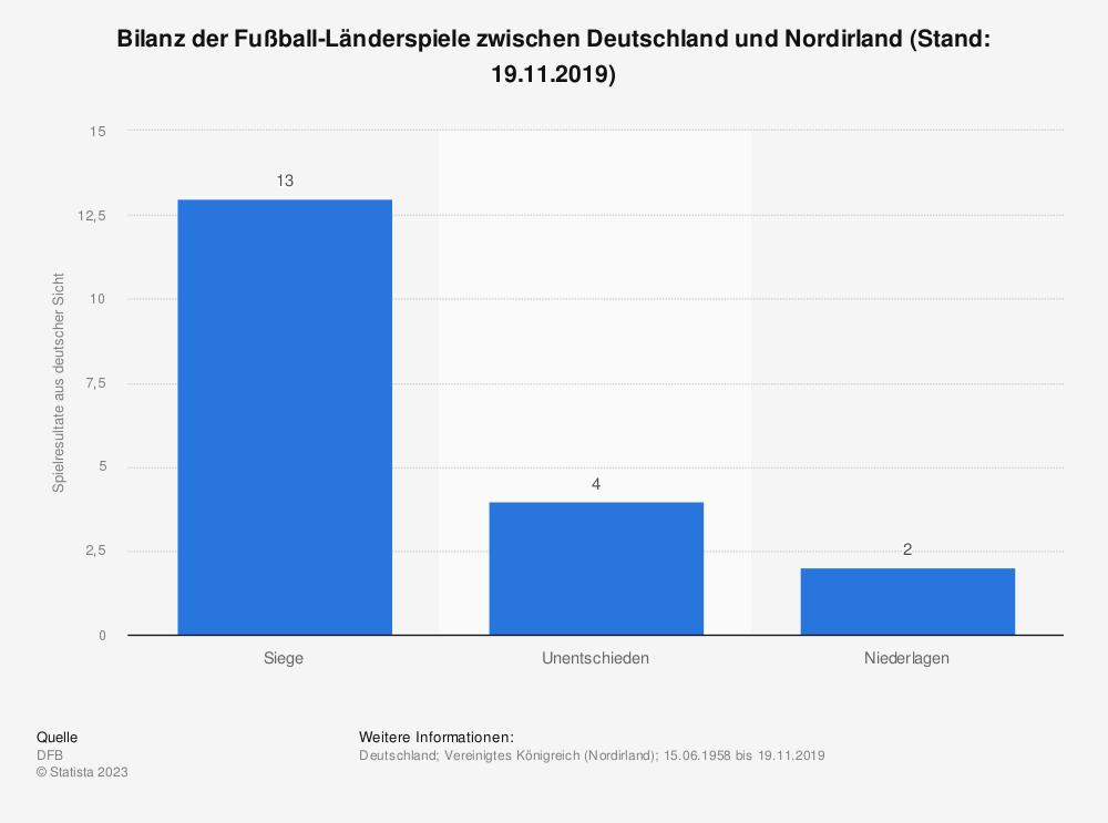 Statistik: Bilanz der Fußball-Länderspiele zwischen Deutschland und Nordirland (Stand: 05.10.2017) | Statista