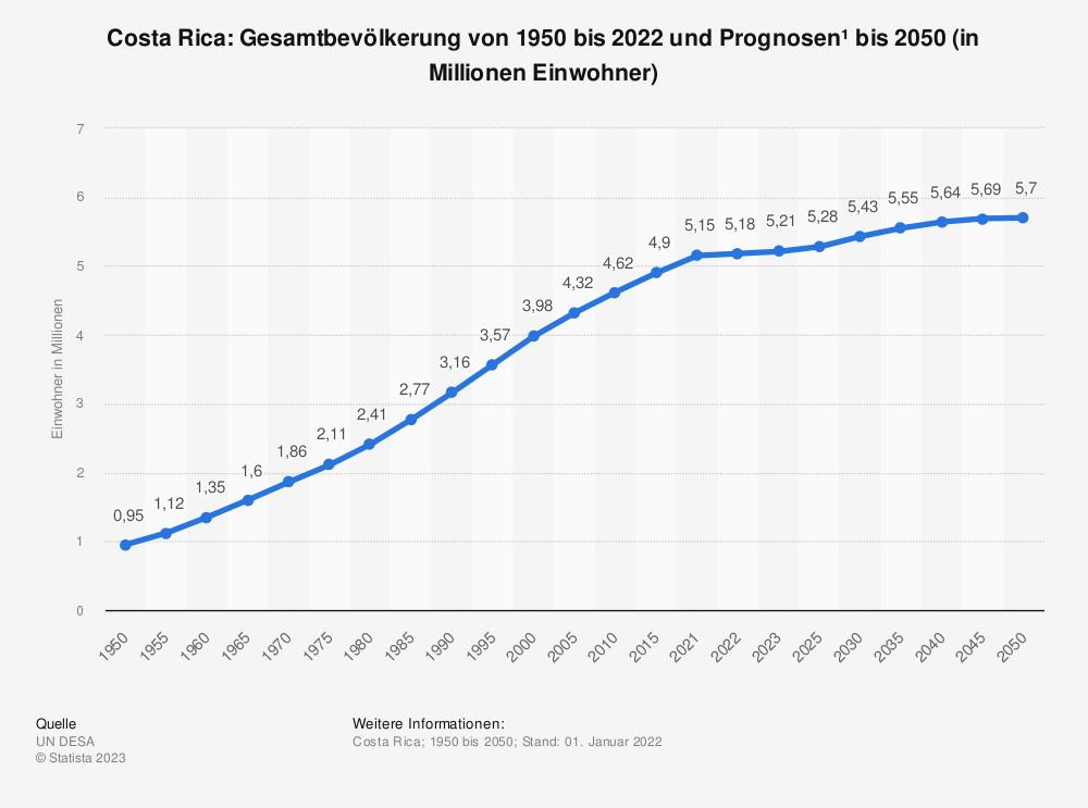 Statistik: Costa Rica: Gesamtbevölkerung von 2008 bis 2018 (in Millionen Einwohner) | Statista