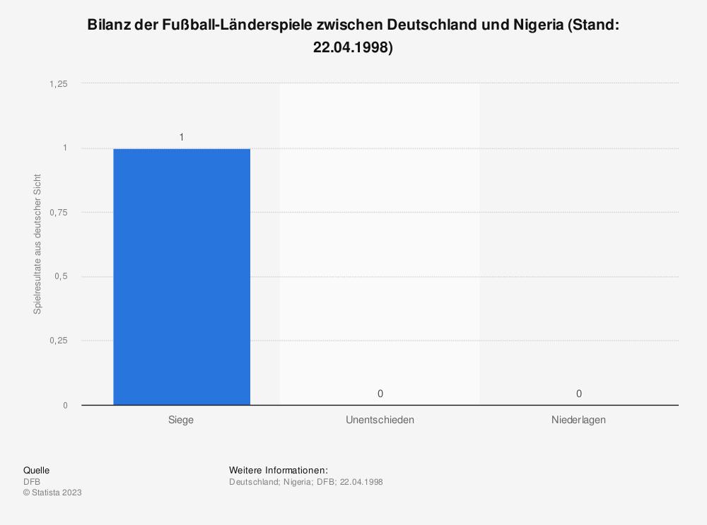 Statistik: Bilanz der Fußball-Länderspiele zwischen Deutschland und Nigeria (Stand: 22.04.1998) | Statista