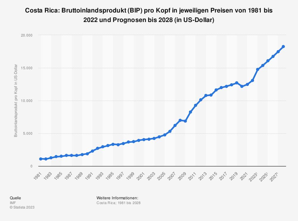 Statistik: Costa Rica: Bruttoinlandsprodukt (BIP) pro Kopf in jeweiligen Preisen von 1980 bis 2018 und Prognosen bis 2024 (in US-Dollar) | Statista