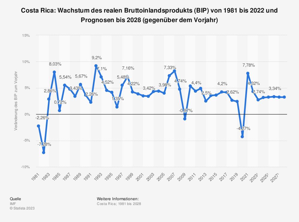 Statistik: Costa Rica: Wachstum des realen Bruttoinlandsprodukts (BIP) von 2008 bis 2018 (gegenüber dem Vorjahr) | Statista