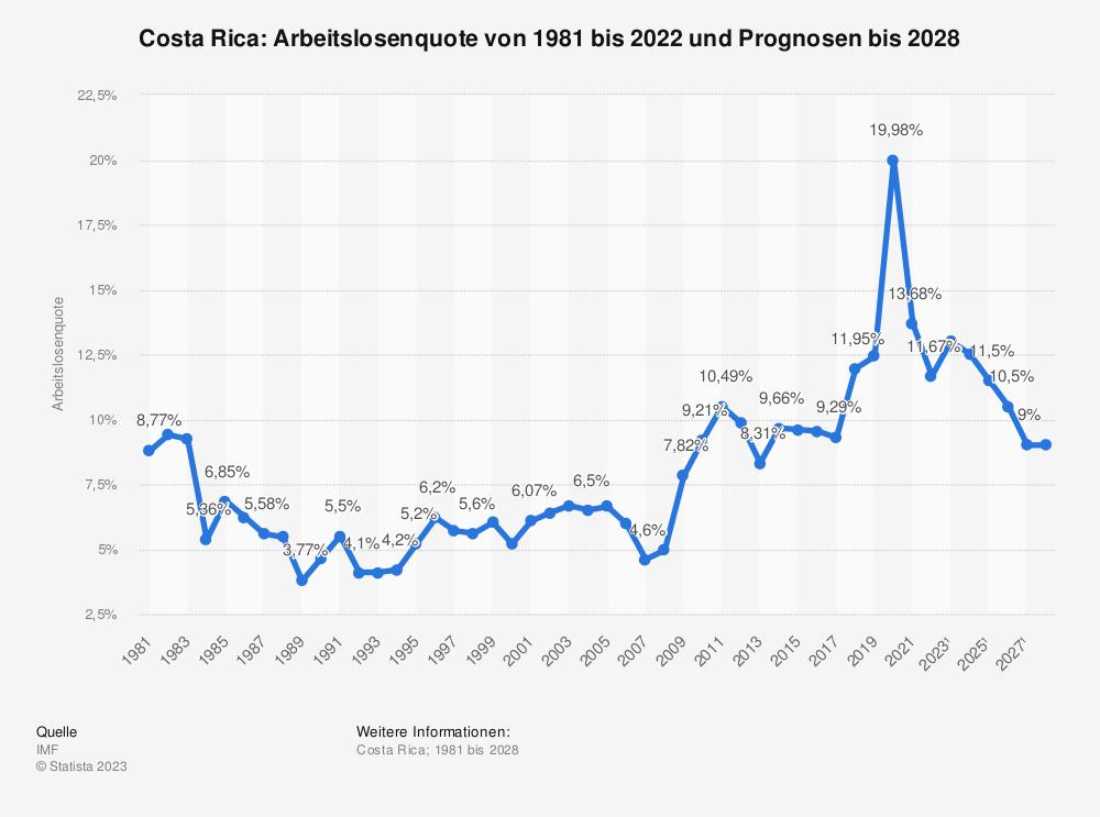 Statistik: Costa Rica: Arbeitslosenquote von 1980 bis 2019 und Prognosen bis 2025 | Statista