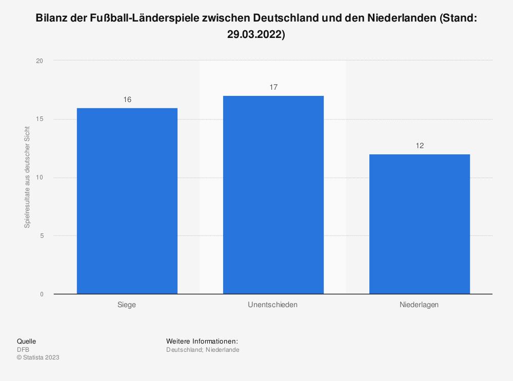 Statistik: Bilanz der Fußball-Länderspiele zwischen Deutschland und den Niederlanden (Stand: 06.09.2019) | Statista