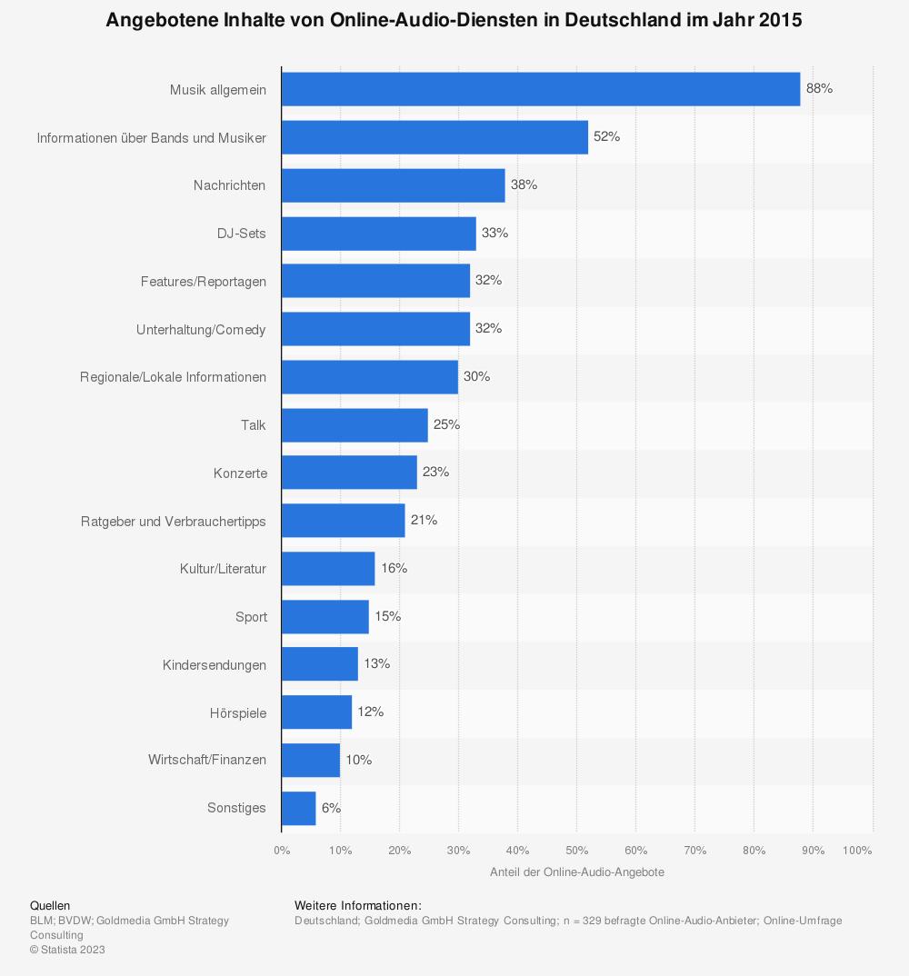 Statistik: Angebotene Inhalte von Online-Audio-Diensten in Deutschland im Jahr 2015 | Statista