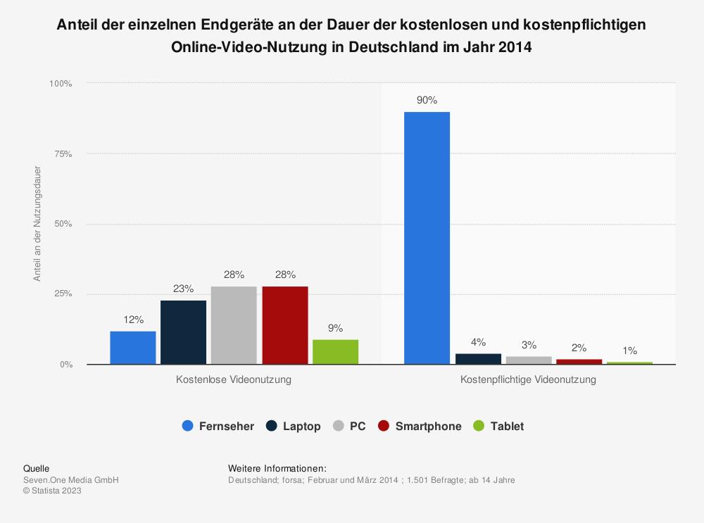 Statistik: Anteil der einzelnen Endgeräte an der Dauer der kostenlosen und kostenpflichtigen Online-Video-Nutzung in Deutschland im Jahr 2014 | Statista