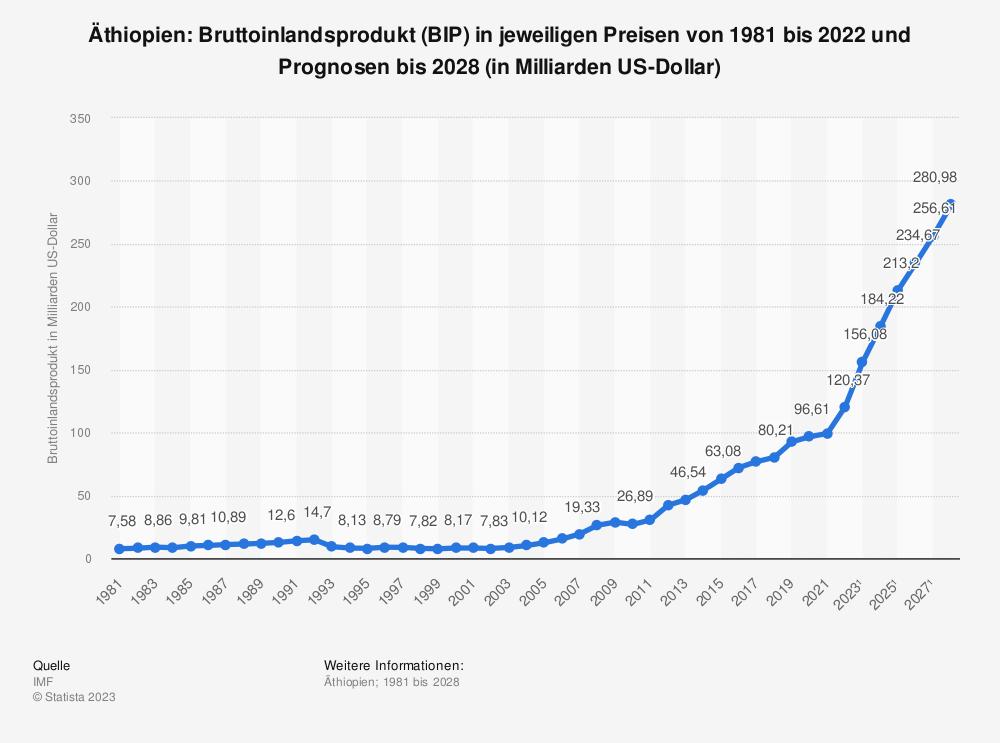 Statistik: Äthiopien: Bruttoinlandsprodukt (BIP) in jeweiligen Preisen von 1980 bis 2020 und Prognosen bis 2026 (in Milliarden US-Dollar) | Statista