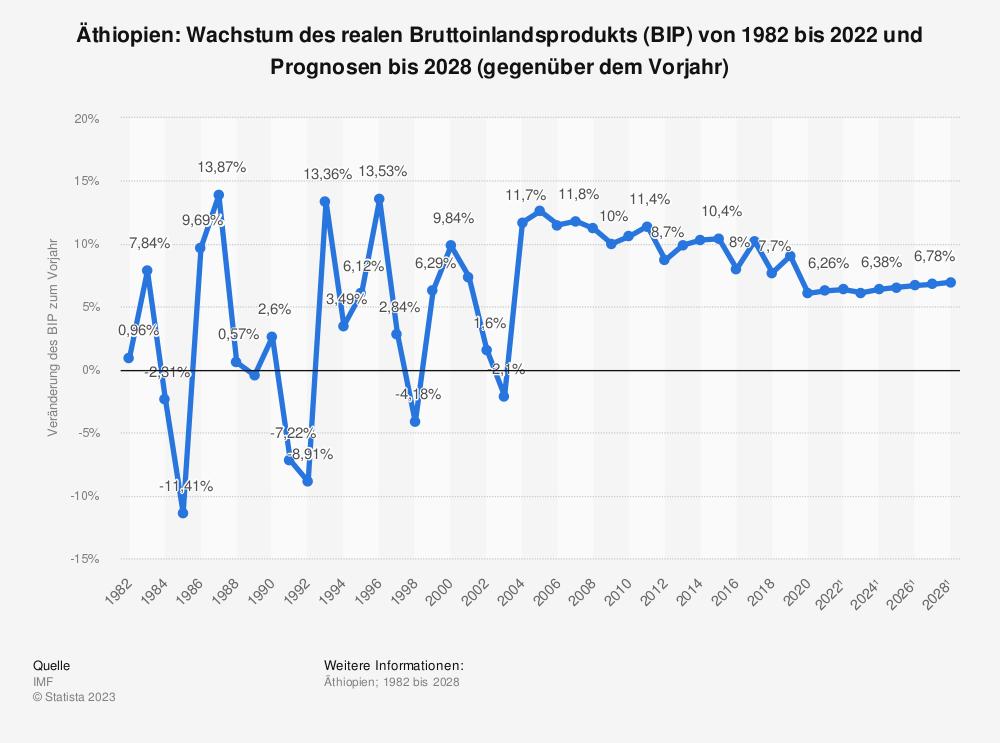 Statistik: Äthiopien: Wachstum des realen Bruttoinlandsprodukts (BIP) von 1980 bis 2019 und Prognosen bis 2025 (gegenüber dem Vorjahr) | Statista
