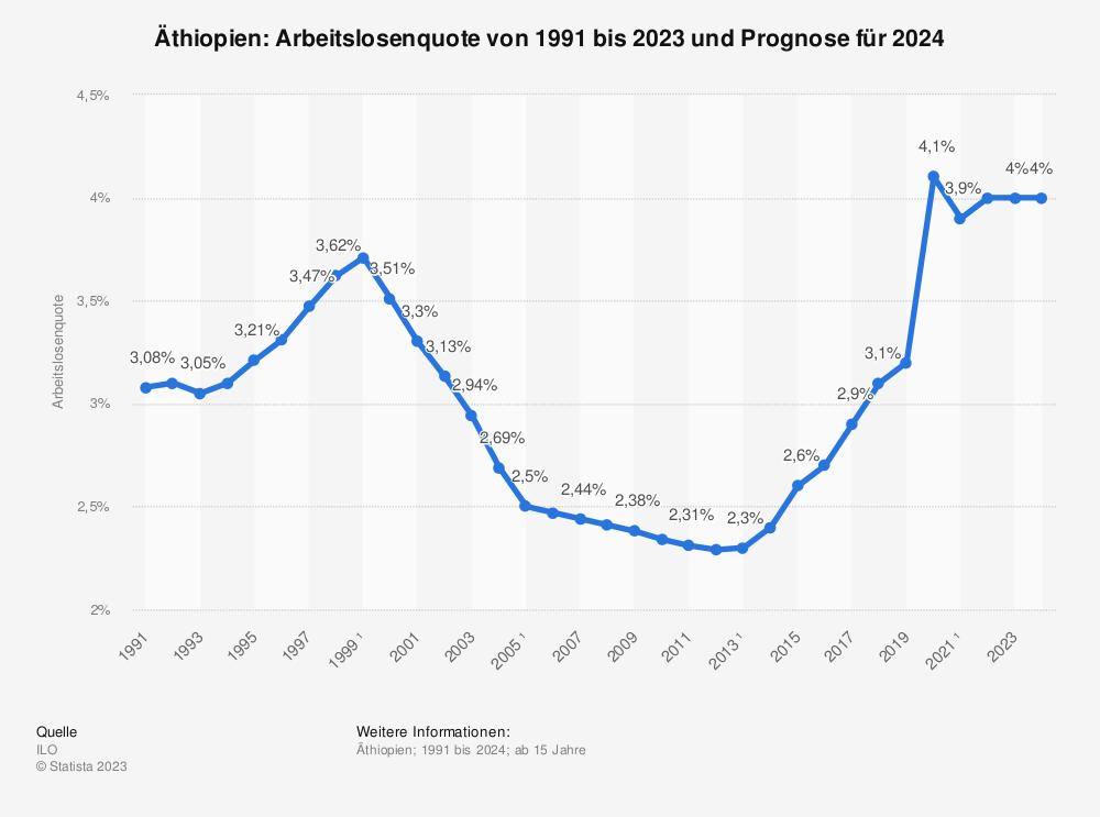 Statistik: Äthiopien: Arbeitslosenquote von 2008 bis 2018 | Statista