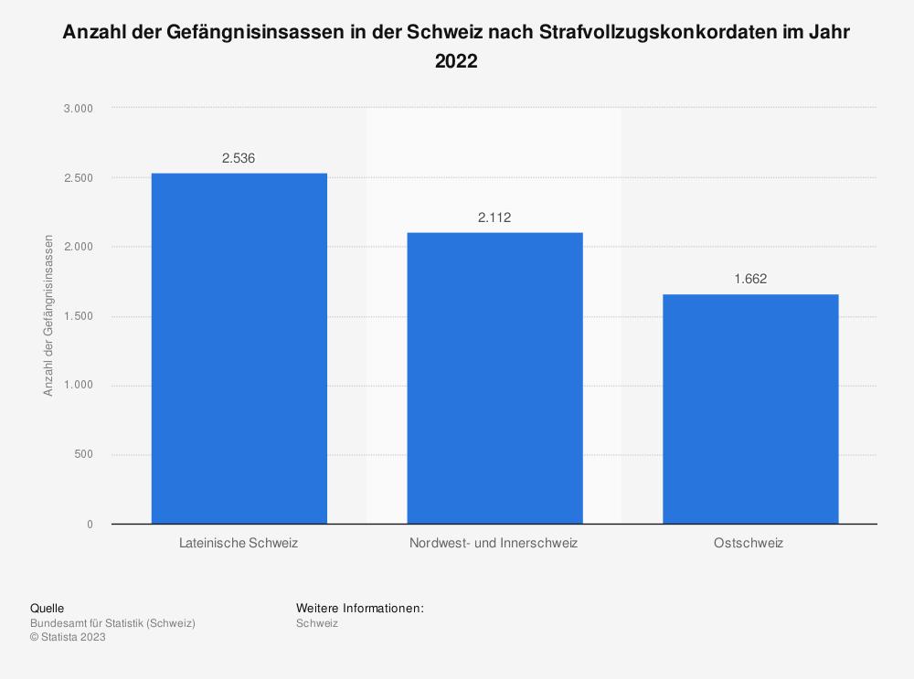 Statistik: Anzahl der Gefängnisinsassen in der Schweiz nach Strafvollzugskonkordaten im Jahr 2019 | Statista