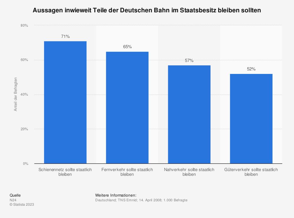 Statistik: Aussagen inwieweit Teile der Deutschen Bahn im Staatsbesitz bleiben sollten | Statista