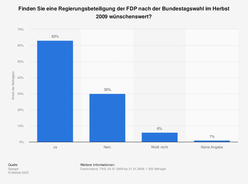 Statistik: Finden Sie eine Regierungsbeteiligung der FDP nach der Bundestagswahl im Herbst 2009 wünschenswert? | Statista