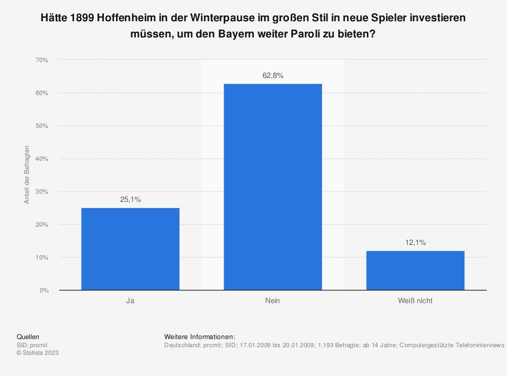 Statistik: Hätte 1899 Hoffenheim in der Winterpause im großen Stil in neue Spieler investieren müssen, um den Bayern weiter Paroli zu bieten? | Statista