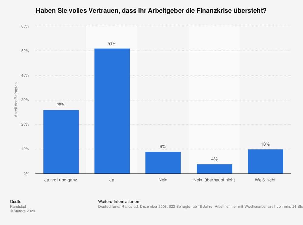 Statistik: Haben Sie volles Vertrauen, dass Ihr Arbeitgeber die Finanzkrise übersteht? | Statista
