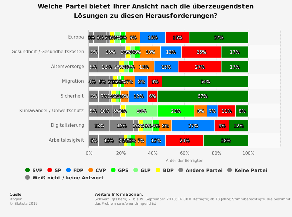 Statistik: Welche Partei bietet Ihrer Ansicht nach die überzeugendsten Lösungen zu diesen Herausforderungen? | Statista