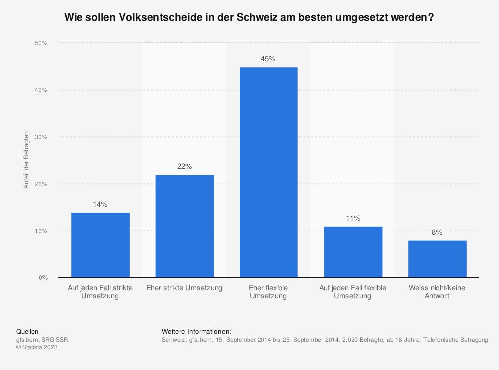Statistik: Wie sollen Volksentscheide in der Schweiz am besten umgesetzt werden? | Statista