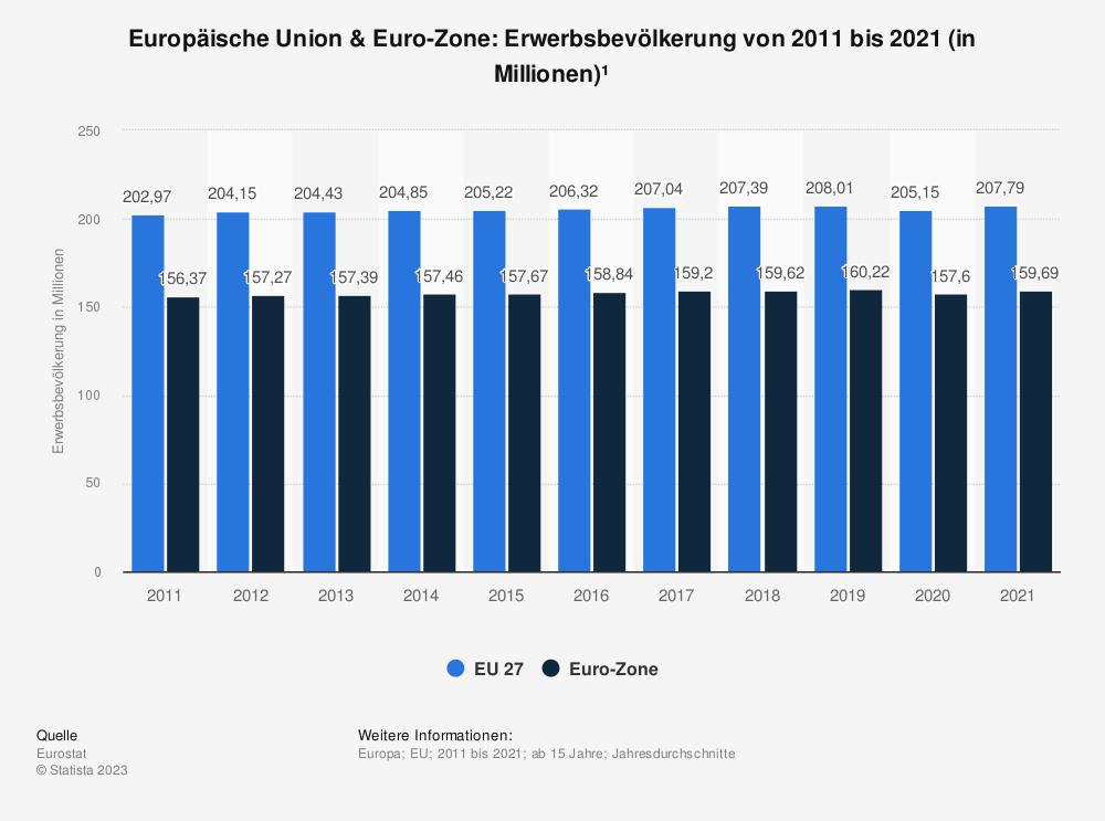 Statistik: Europäische Union & Euro-Zone: Erwerbsbevölkerung von 2008 bis 2018 (in Millionen) | Statista