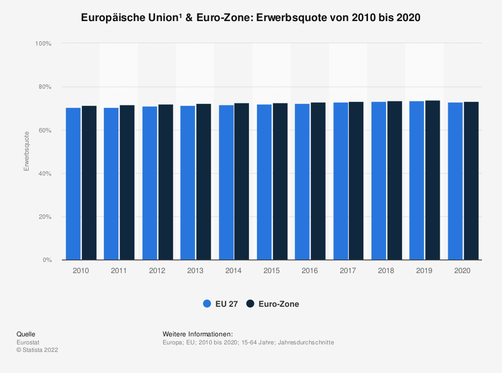 Statistik: Europäische Union & Euro-Zone: Erwerbsquote von 2008 bis 2018 | Statista