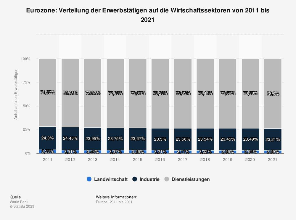 Statistik: Euro-Zone: Verteilung der Erwerbstätigen auf die Wirtschaftssektoren von 2008 bis 2018 | Statista