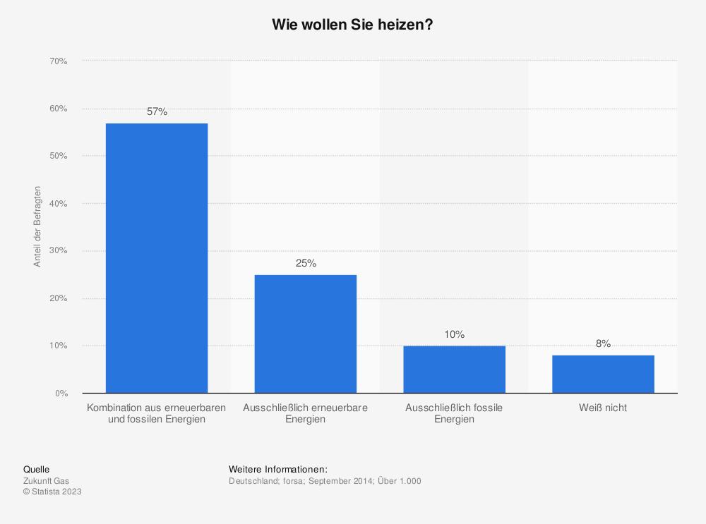 Statistik: Wie wollen Sie heizen? | Statista