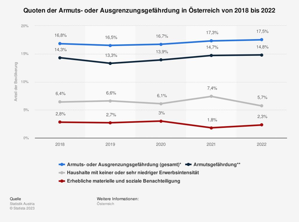 Statistik: Quoten der Armuts- oder Ausgrenzungsgefährdung in Österreich von 2010 bis 2020 | Statista