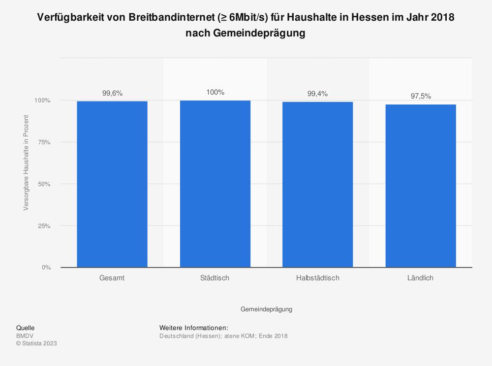 Statistik: Verfügbarkeit von Breitbandinternet (≥ 6Mbit/s) für Haushalte in Hessen im Jahr 2018 nach Gemeindeprägung | Statista