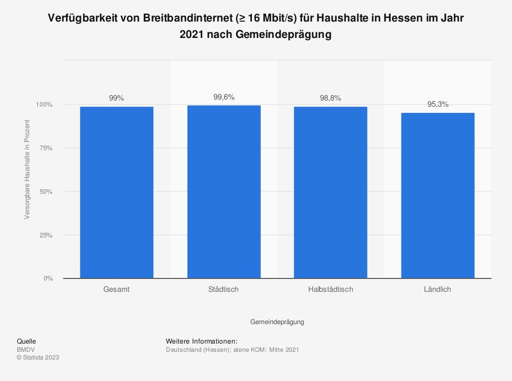 Statistik: Verfügbarkeit von Breitbandinternet (≥ 16Mbit/s) für Haushalte in Hessen im Jahr 2019 nach Gemeindeprägung | Statista