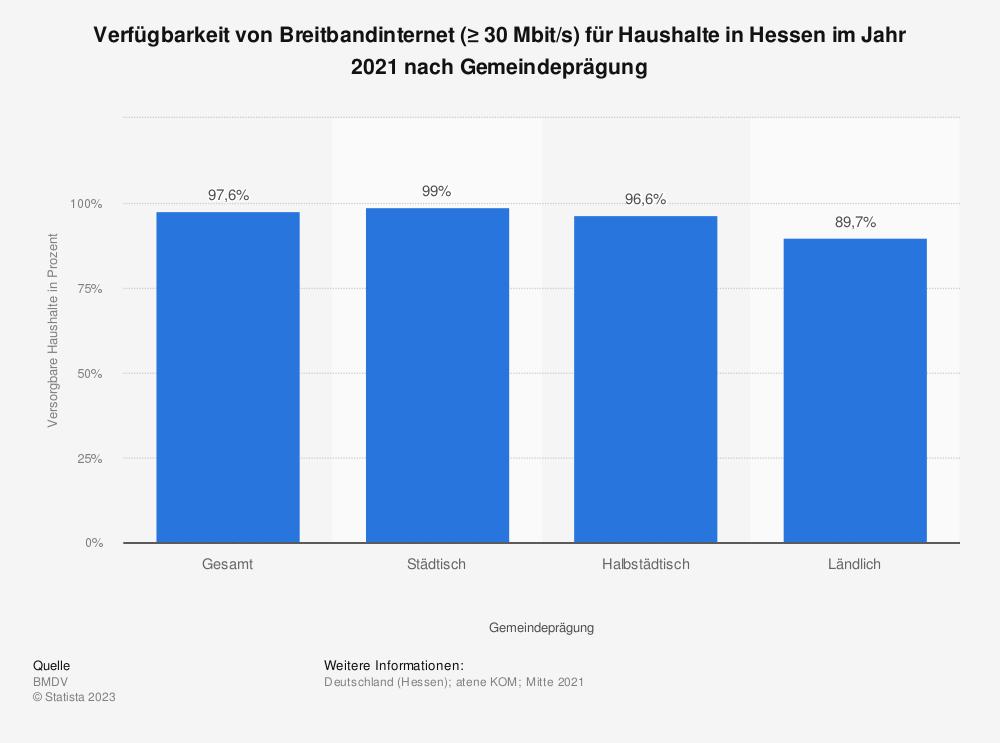 Statistik: Verfügbarkeit von Breitbandinternet (≥ 30Mbit/s) für Haushalte in Hessen im Jahr 2019 nach Gemeindeprägung | Statista