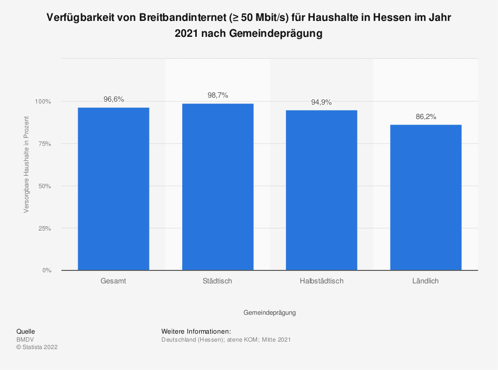 Statistik: Verfügbarkeit von Breitbandinternet (≥ 50Mbit/s) für Haushalte in Hessen im Jahr 2018 nach Gemeindeprägung | Statista
