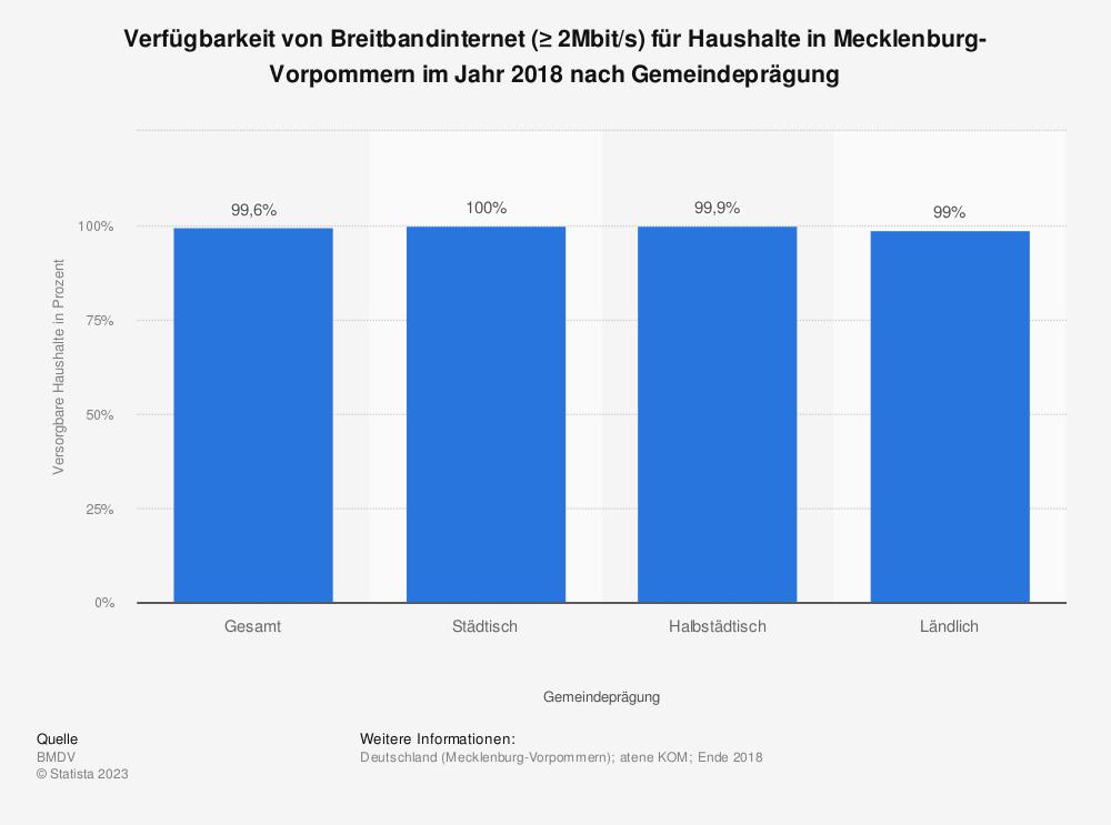 Statistik: Verfügbarkeit von Breitbandinternet (≥ 2Mbit/s) für Haushalte in Mecklenburg-Vorpommern im Jahr 2018 nach Übertragungsart | Statista