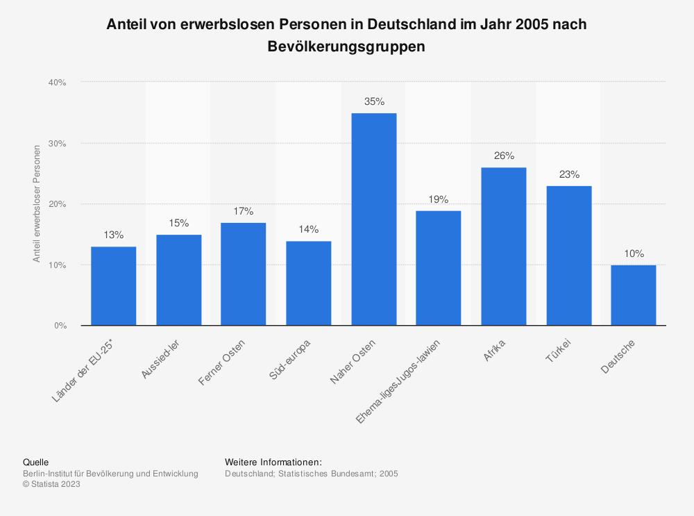 Statistik: Anteil von erwerbslosen Personen in Deutschland im Jahr 2005 nach Bevölkerungsgruppen | Statista
