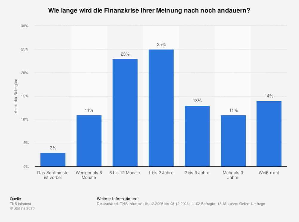 Statistik: Wie lange wird die Finanzkrise Ihrer Meinung nach noch andauern? | Statista
