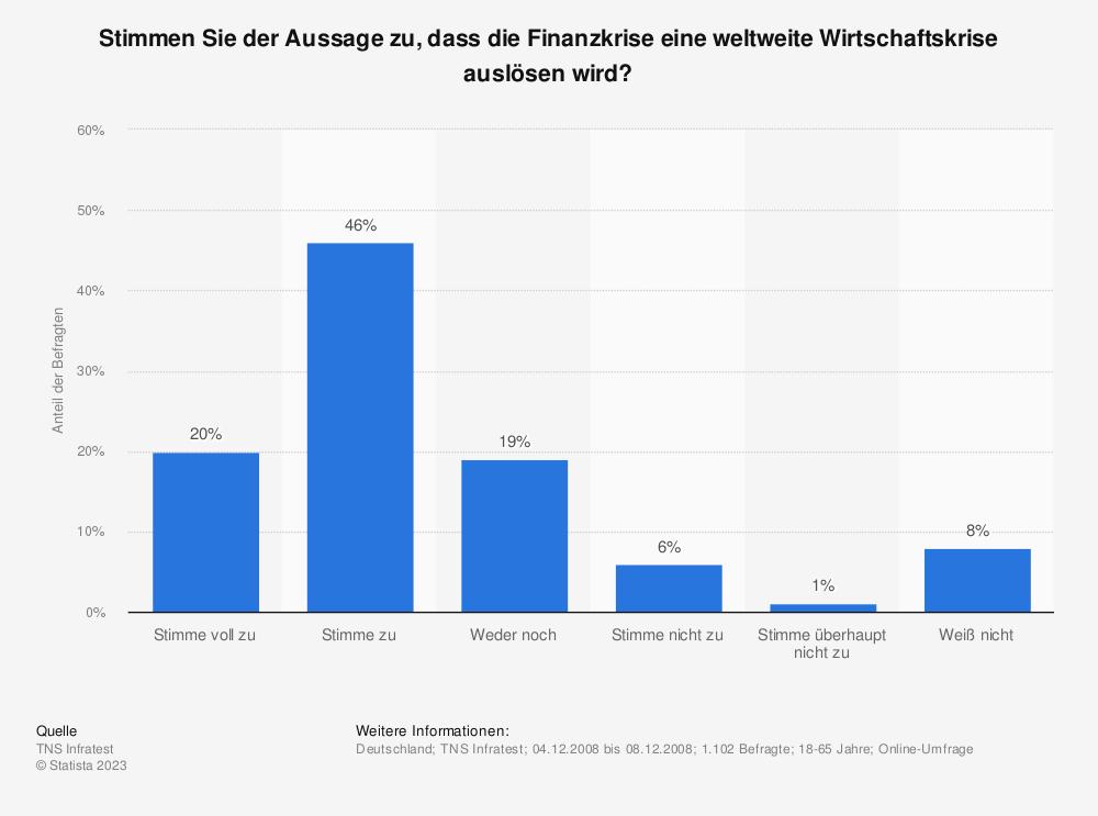 Statistik: Stimmen Sie der Aussage zu, dass die Finanzkrise eine weltweite Wirtschaftskrise auslösen wird? | Statista