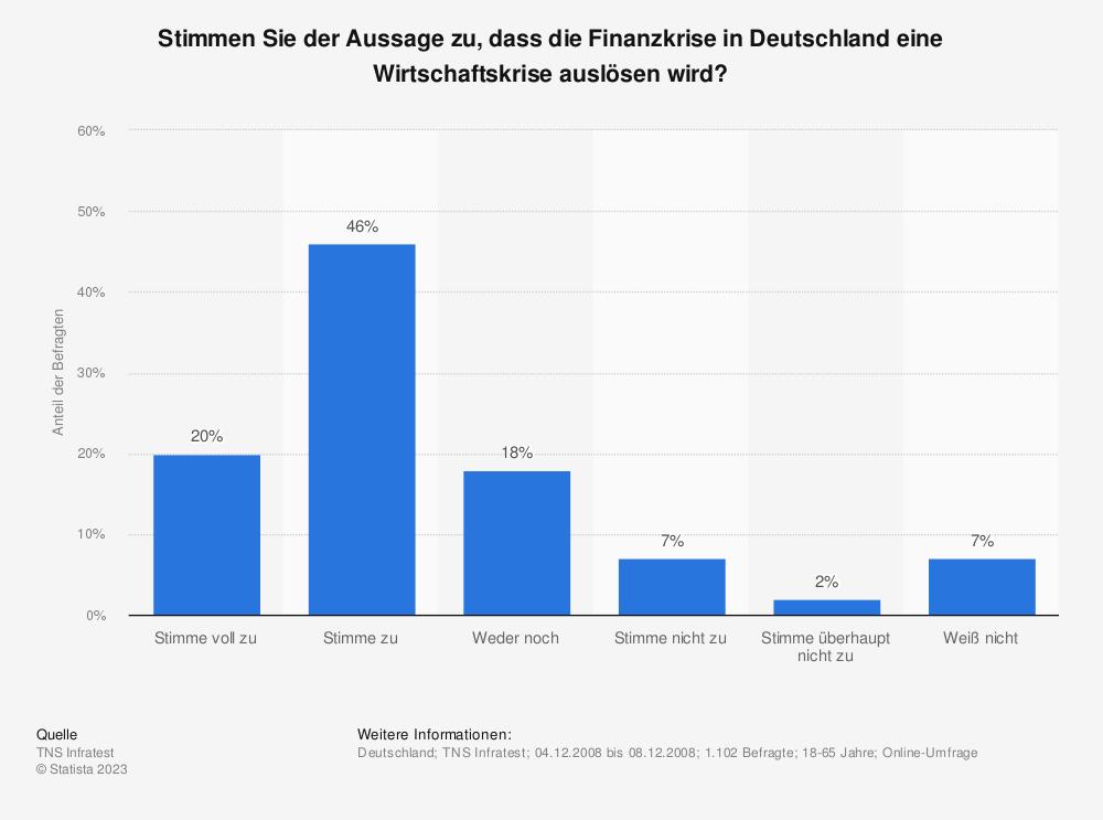 Statistik: Stimmen Sie der Aussage zu, dass die Finanzkrise in Deutschland eine Wirtschaftskrise auslösen wird? | Statista