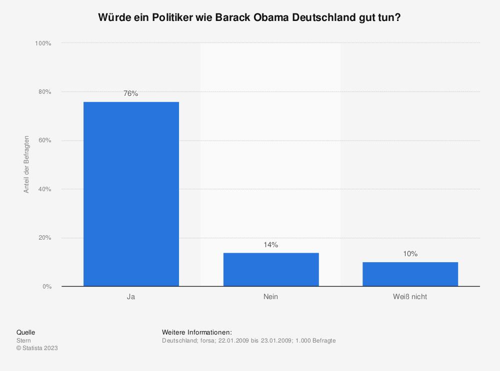 Statistik: Würde ein Politiker wie Barack Obama Deutschland gut tun? | Statista