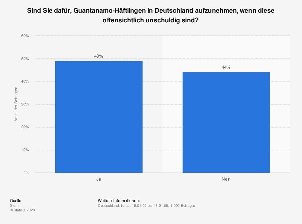Statistik: Sind Sie dafür, Guantanamo-Häftlingen in Deutschland aufzunehmen, wenn diese offensichtlich unschuldig sind? | Statista