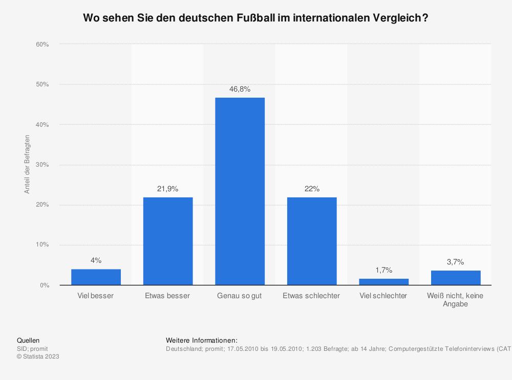 Statistik: Wo sehen Sie den deutschen Fußball im internationalen Vergleich? | Statista
