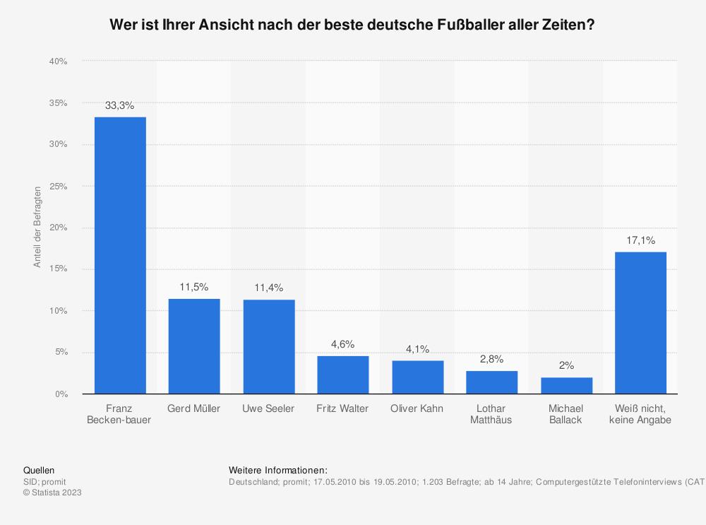 Statistik: Wer ist Ihrer Ansicht nach der beste deutsche Fußballer aller Zeiten? | Statista