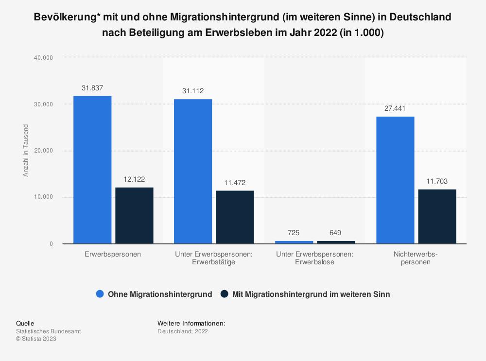 Statistik: Bevölkerung* mit und ohne Migrationshintergrund (im weiteren Sinne) in Deutschland nach Beteiligung am Erwerbsleben im Jahr 2019 (in 1.000) | Statista