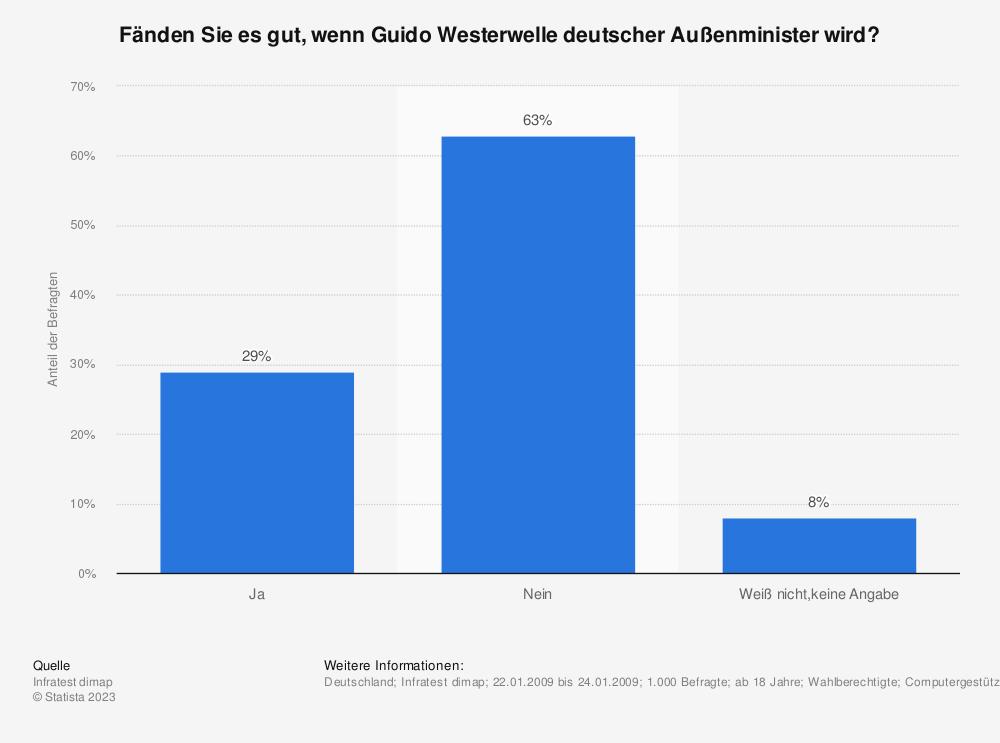 Statistik: Fänden Sie es gut, wenn Guido Westerwelle deutscher Außenminister wird? | Statista