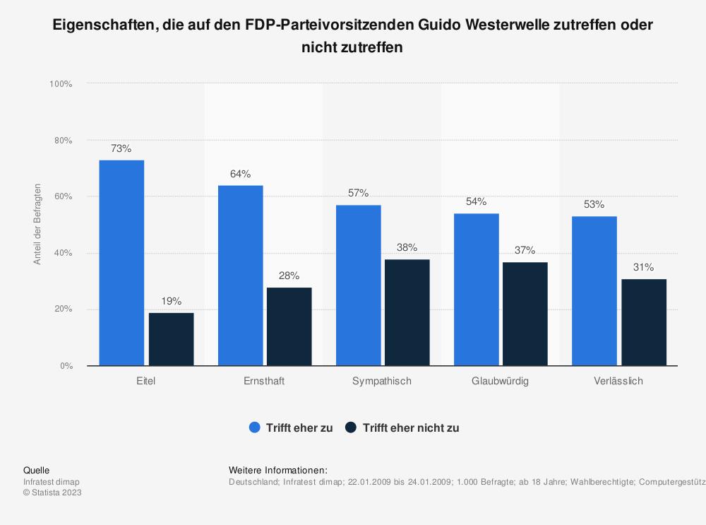 Statistik: Eigenschaften, die auf den FDP-Parteivorsitzenden Guido Westerwelle zutreffen oder nicht zutreffen | Statista