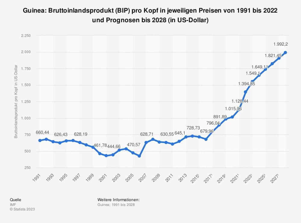 Statistik: Guinea: Bruttoinlandsprodukt (BIP) pro Kopf in jeweiligen Preisen von 1990 bis 2018 und Prognosen bis 2024 (in US-Dollar) | Statista
