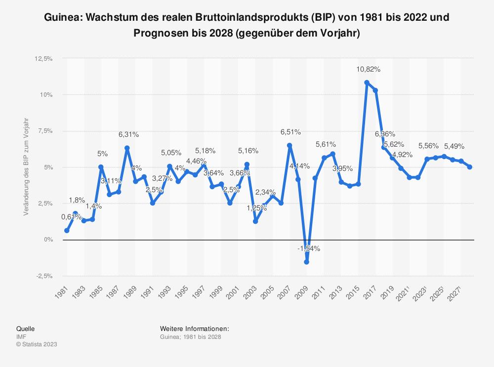 Statistik: Guinea: Wachstum des realen Bruttoinlandsprodukts (BIP) von 1980 bis 2018 und Prognosen bis 2021 (gegenüber dem Vorjahr) | Statista