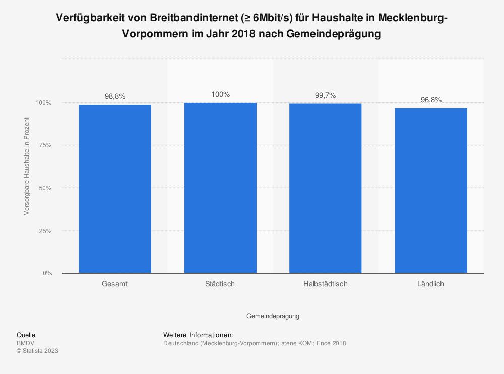 Statistik: Verfügbarkeit von Breitbandinternet (≥ 6Mbit/s) für Haushalte in Mecklenburg-Vorpommern im Jahr 2018 nach Gemeindeprägung | Statista