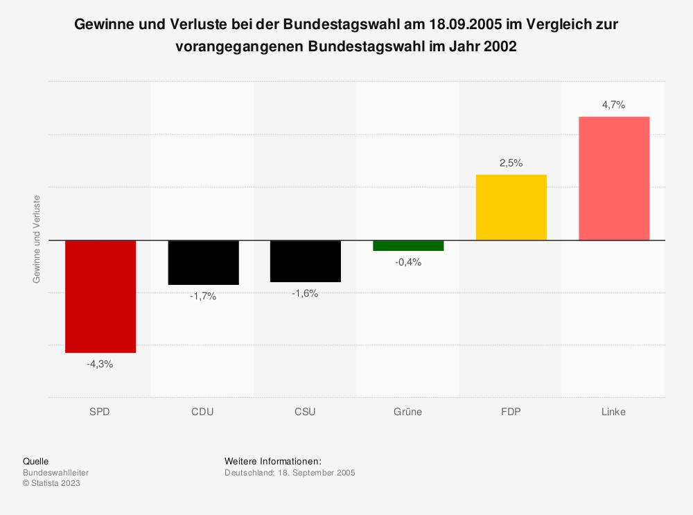 Statistik: Gewinne und Verluste bei der Bundestagswahl am 18.09.2005 im Vergleich zur vorangegangenen Bundestagswahl im Jahr 2002 | Statista