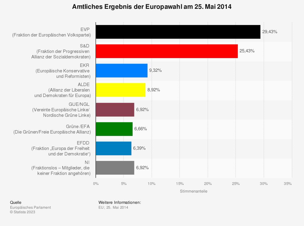 Statistik: Amtliches Ergebnis der Europawahl am 25. Mai 2014 | Statista